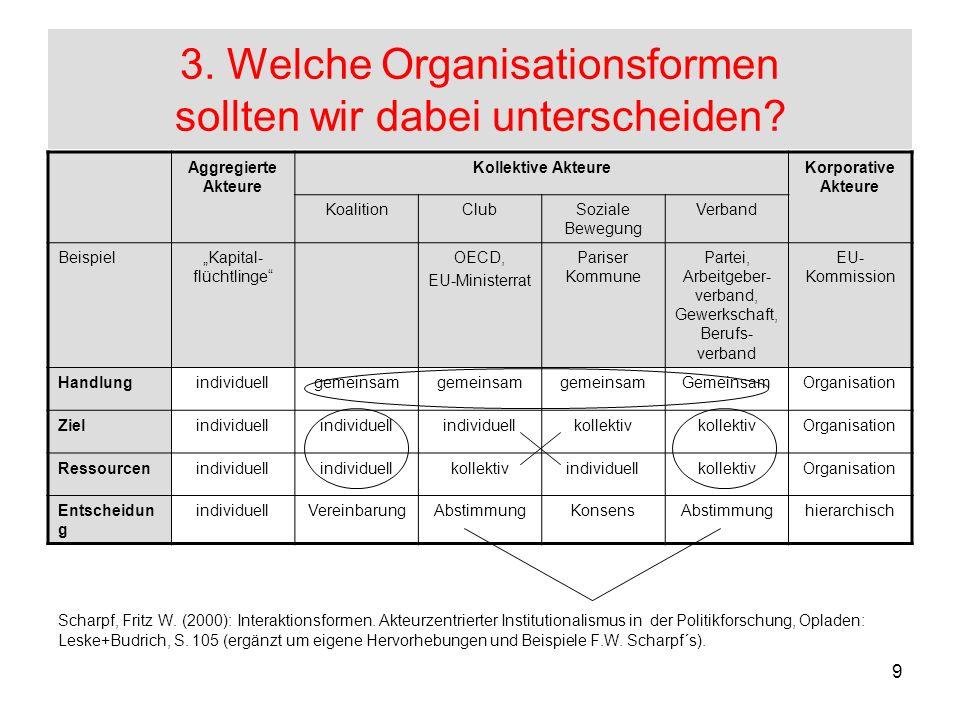 9 3. Welche Organisationsformen sollten wir dabei unterscheiden? Scharpf, Fritz W. (2000): Interaktionsformen. Akteurzentrierter Institutionalismus in