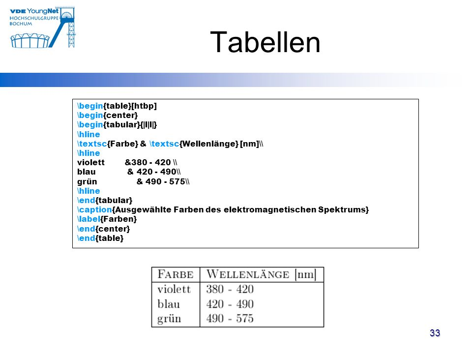 Tabellen \begin{table}[htbp] \begin{center} \begin{tabular}{|l|l|} \hline \textsc{Farbe} & \textsc{Wellenlänge} [nm]\ \hline violett &380 - 420 \ bl