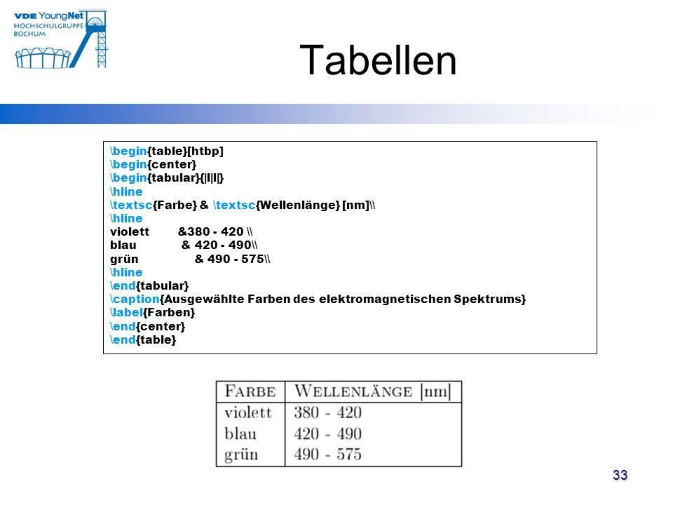 Tabellen \begin{table}[htbp] \begin{center} \begin{tabular}{|l|l|} \hline \textsc{Farbe} & \textsc{Wellenlänge} [nm]\\ \hline violett &380 - 420 \\ bl