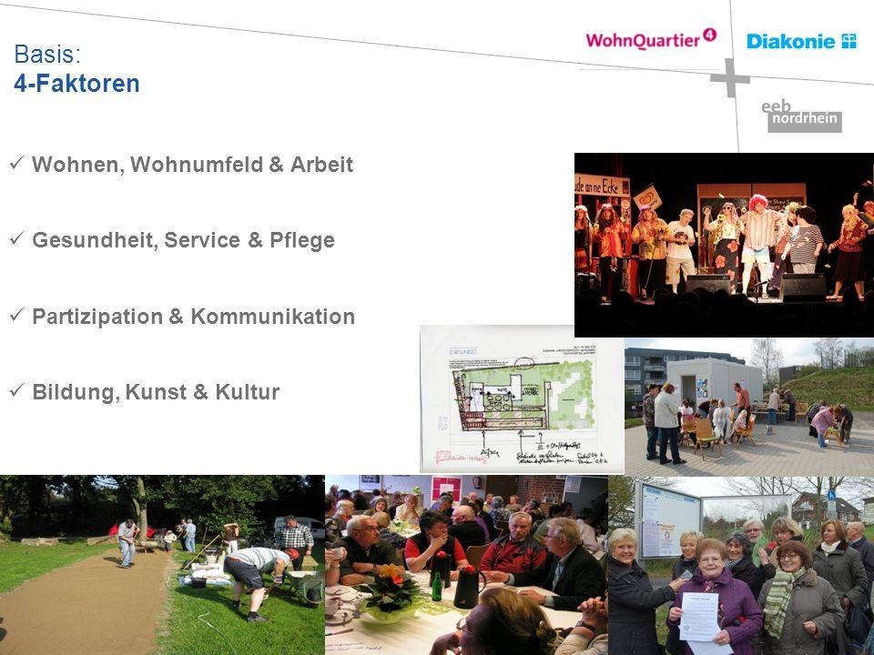 Basis: 4-Faktoren Wohnen, Wohnumfeld & Arbeit Gesundheit, Service & Pflege Partizipation & Kommunikation Bildung, Kunst & Kultur