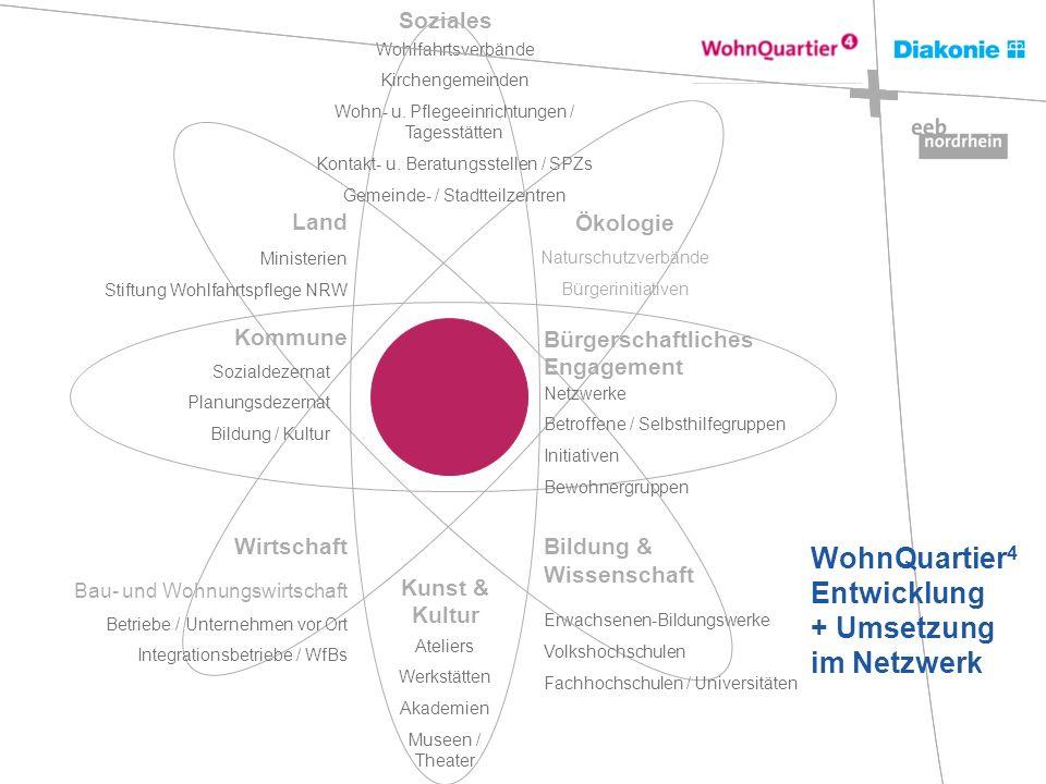 Soziales Land Wirtschaft Kommune Bürgerschaftliches Engagement Kunst & Kultur Bildung & Wissenschaft Wohlfahrtsverbände Kirchengemeinden Wohn- u. Pfle
