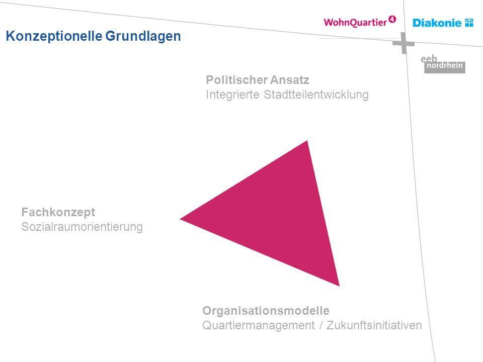 Konzeptionelle Grundlagen Organisationsmodelle Quartiermanagement / Zukunftsinitiativen Fachkonzept Sozialraumorientierung Politischer Ansatz Integrie