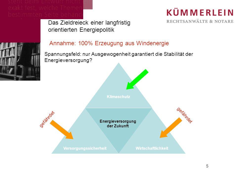 5 Das Zieldreieck einer langfristig orientierten Energiepolitik Annahme: 100% Erzeugung aus Windenergie Spannungsfeld: nur Ausgewogenheit garantiert d