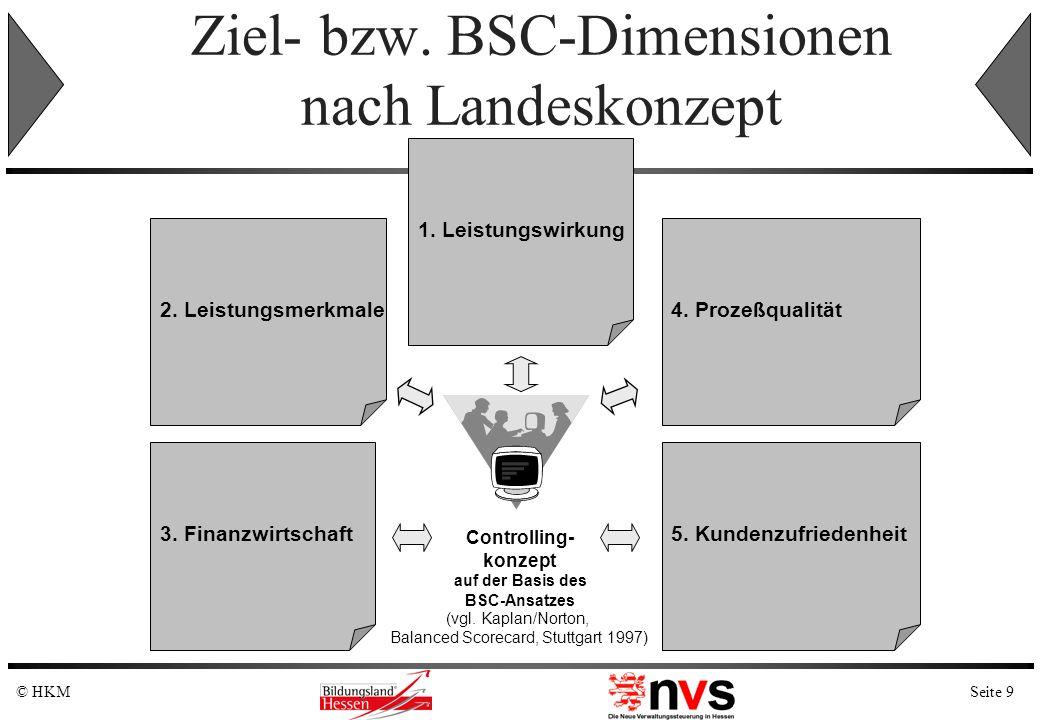 Seite 9© HKM Ziel- bzw. BSC-Dimensionen nach Landeskonzept 1. Leistungswirkung 5. Kundenzufriedenheit 4. Prozeßqualität2. Leistungsmerkmale 3. Finanzw