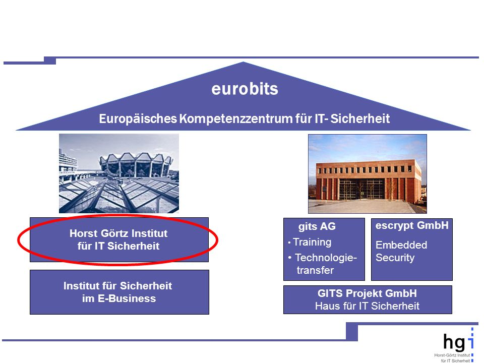 Horst Görtz Institut für IT Sicherheit gits AG Training Technologie- transfer GITS Projekt GmbH Haus für IT Sicherheit escrypt GmbH Embedded Security