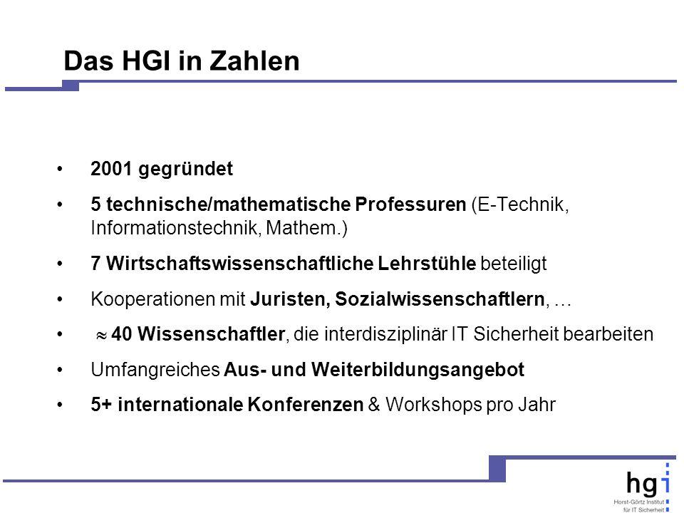 2001 gegründet 5 technische/mathematische Professuren (E-Technik, Informationstechnik, Mathem.) 7 Wirtschaftswissenschaftliche Lehrstühle beteiligt Kooperationen mit Juristen, Sozialwissenschaftlern, … 40 Wissenschaftler, die interdisziplinär IT Sicherheit bearbeiten Umfangreiches Aus- und Weiterbildungsangebot 5+ internationale Konferenzen & Workshops pro Jahr Das HGI in Zahlen