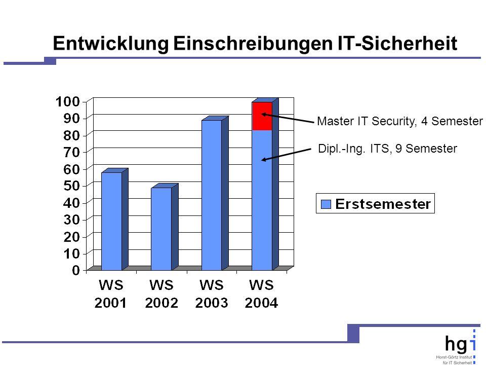 Entwicklung Einschreibungen IT-Sicherheit Dipl.-Ing. ITS, 9 Semester Master IT Security, 4 Semester
