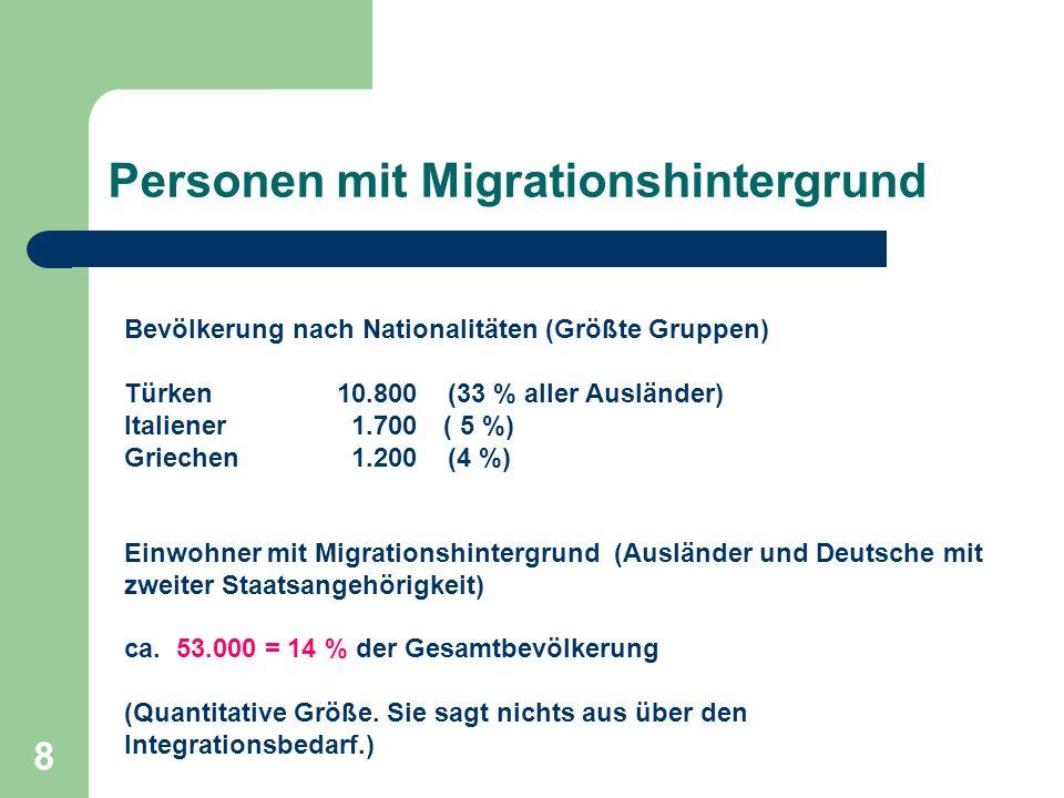8 Personen mit Migrationshintergrund Bevölkerung nach Nationalitäten (Größte Gruppen) Türken 10.800 (33 % aller Ausländer) Italiener 1.700 ( 5 %) Grie