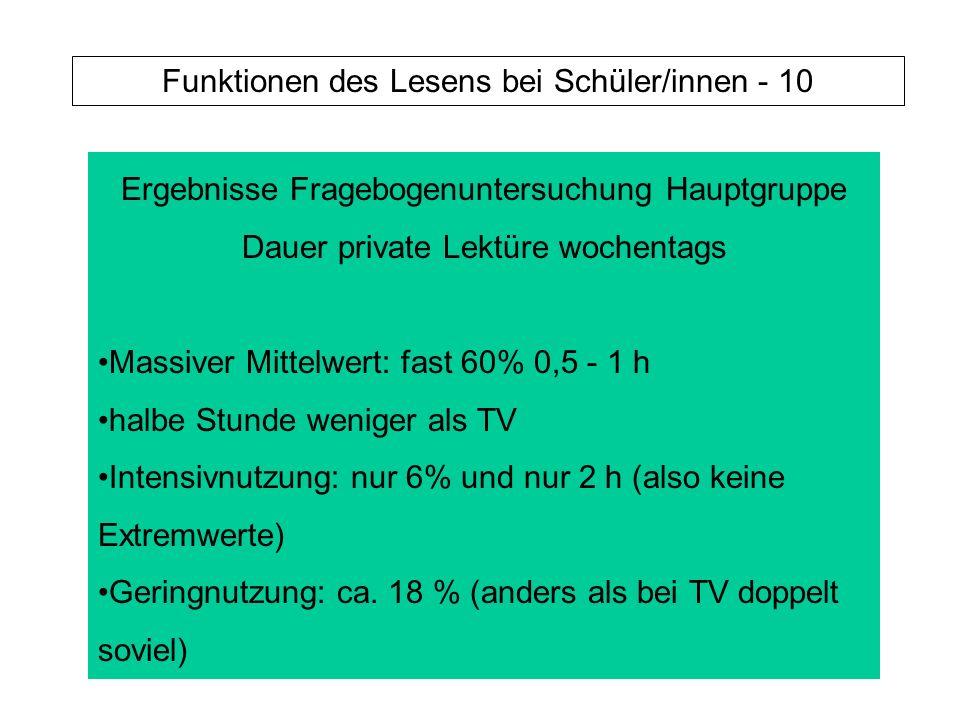 Ergebnisse Fragebogenuntersuchung Hauptgruppe Dauer private Lektüre wochentags Massiver Mittelwert: fast 60% 0,5 - 1 h halbe Stunde weniger als TV Intensivnutzung: nur 6% und nur 2 h (also keine Extremwerte) Geringnutzung: ca.