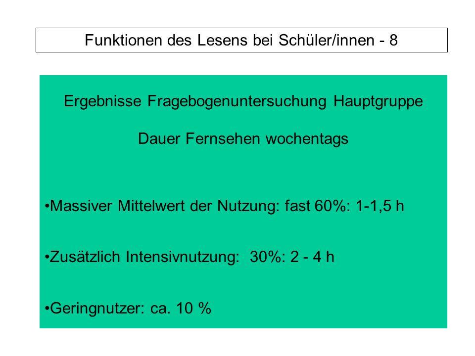 Ergebnisse Fragebogenuntersuchung Hauptgruppe Dauer Fernsehen wochentags Massiver Mittelwert der Nutzung: fast 60%: 1-1,5 h Zusätzlich Intensivnutzung: 30%: 2 - 4 h Geringnutzer: ca.