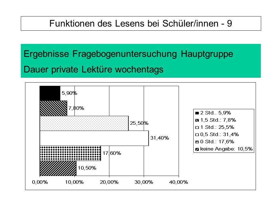 Ergebnisse Fragebogenuntersuchung Hauptgruppe Dauer private Lektüre wochentags Funktionen des Lesens bei Schüler/innen - 9