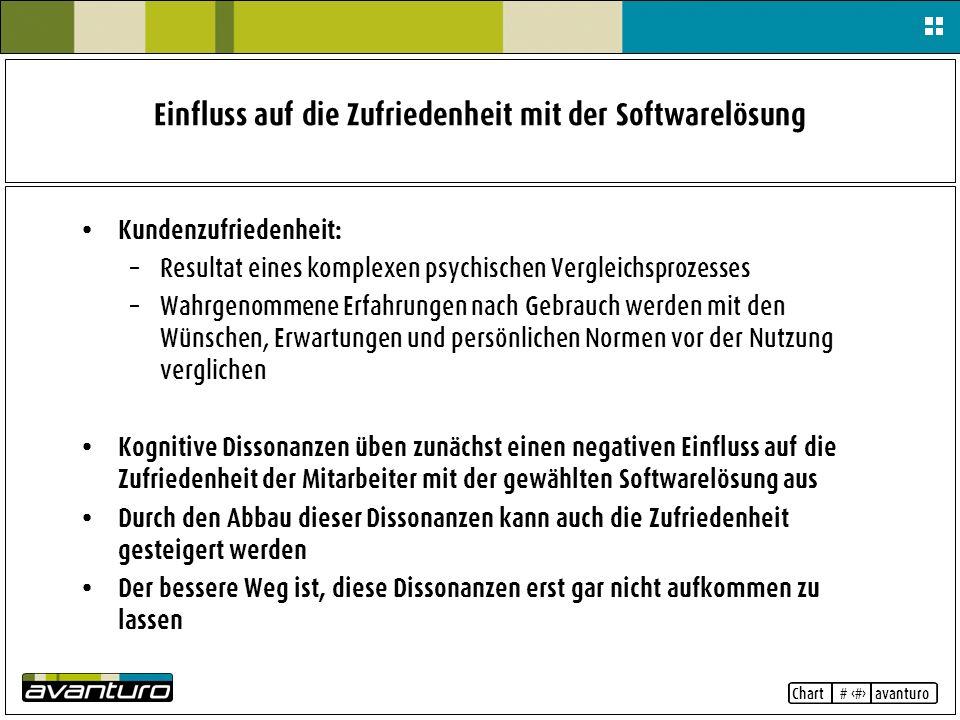 Chart # 10 avanturo Einfluss auf die Zufriedenheit mit der Softwarelösung Kundenzufriedenheit: – Resultat eines komplexen psychischen Vergleichsprozes