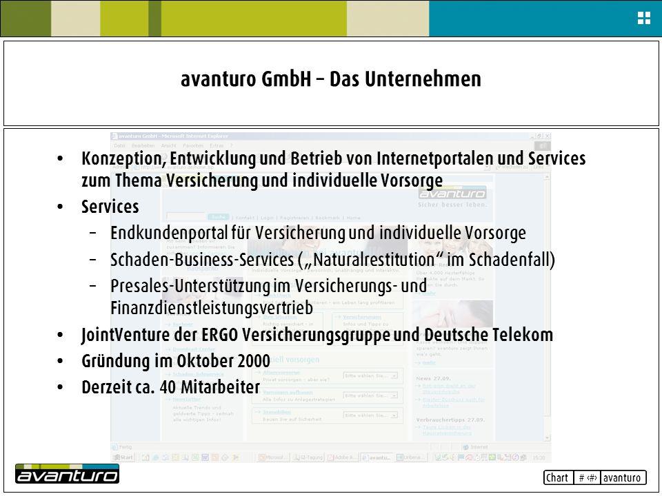 Chart # 3 avanturo avanturo GmbH – Das Unternehmen Konzeption, Entwicklung und Betrieb von Internetportalen und Services zum Thema Versicherung und in