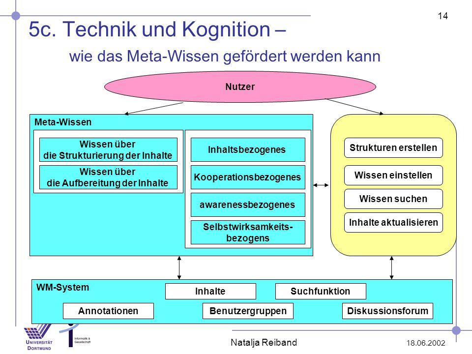 14 18.06.2002 Natalja Reiband 5c. Technik und Kognition – wie das Meta-Wissen gefördert werden kann Nutzer Meta-Wissen Wissen über die Strukturierung