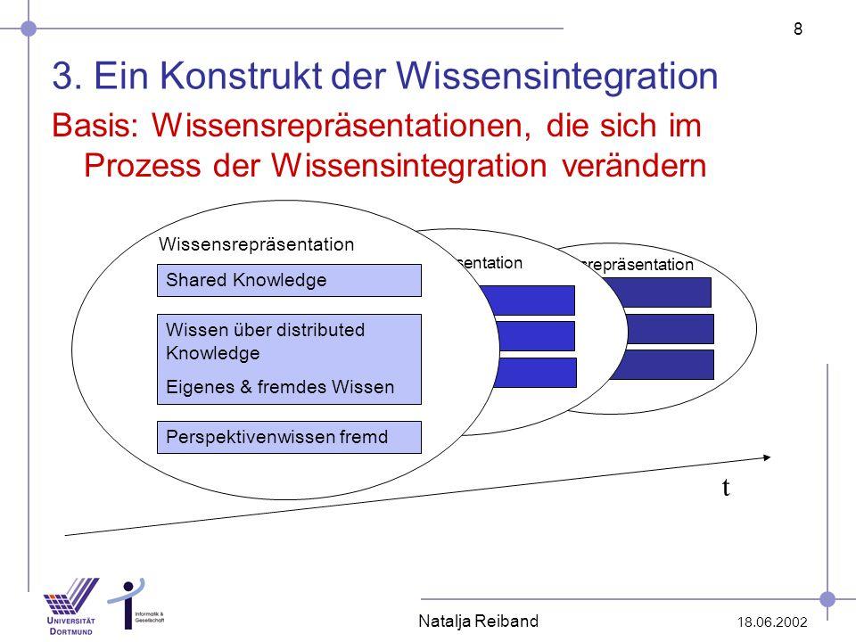 8 18.06.2002 Natalja Reiband Wissensrepräsentation 3. Ein Konstrukt der Wissensintegration Basis: Wissensrepräsentationen, die sich im Prozess der Wis