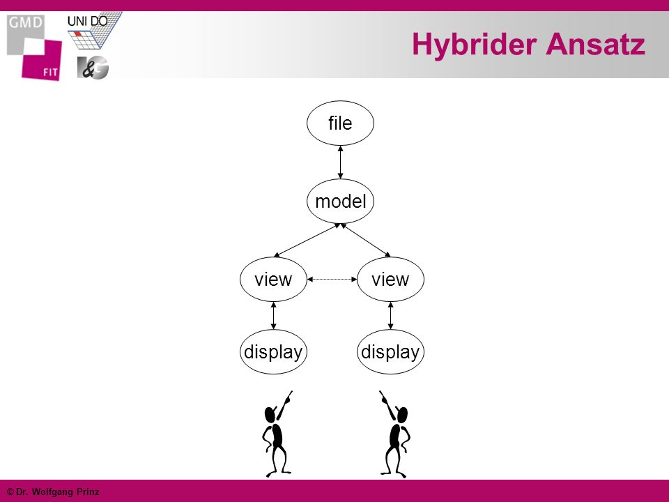 © Dr. Wolfgang Prinz Hybrider Ansatz file model view display view display