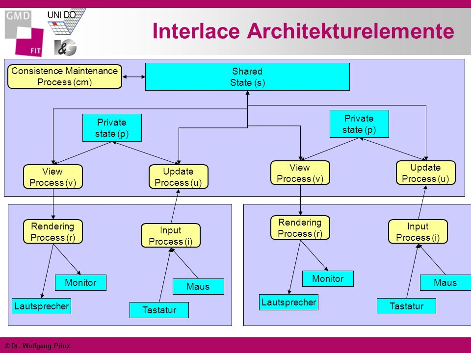 © Dr. Wolfgang Prinz Interlace Architekturelemente Lautsprecher Monitor Rendering Process (r) Tastatur Maus Input Process (i) Update Process (u) View