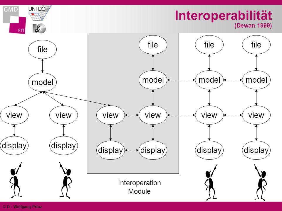© Dr. Wolfgang Prinz Interoperabilität (Dewan 1999) file model view display view display file model view display file model view display file model vi
