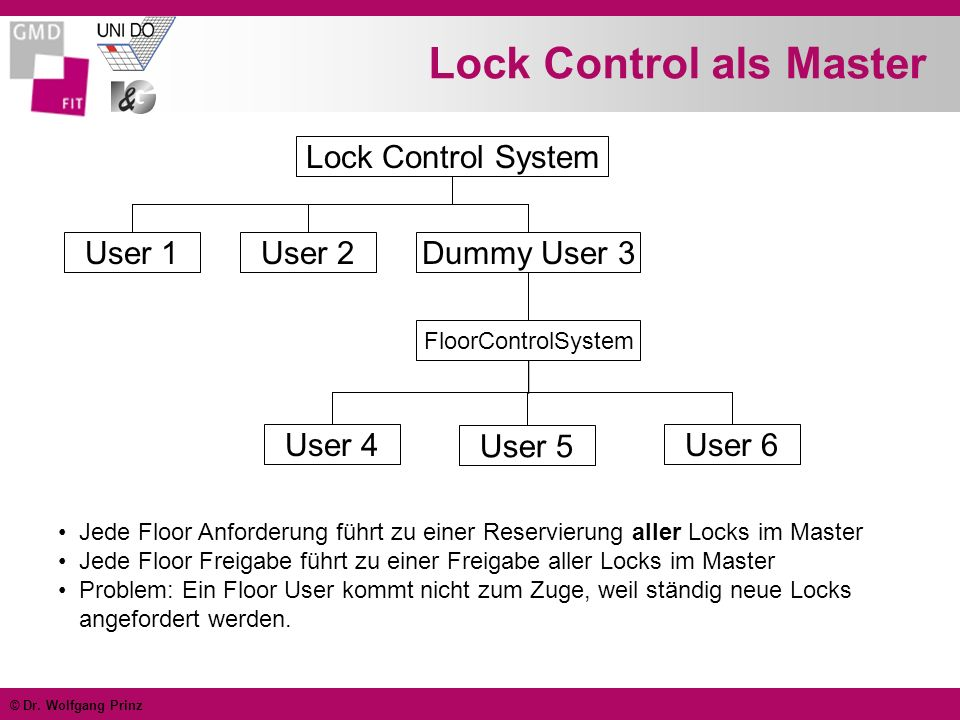 © Dr. Wolfgang Prinz Lock Control als Master Lock Control System User 1User 2Dummy User 3 FloorControlSystem User 4 User 5 User 6 Jede Floor Anforderu