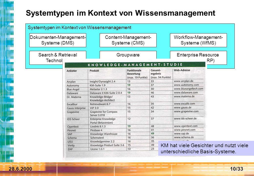 28.6.200010/33 Systemtypen im Kontext von Wissensmanagement Dokumenten-Management- Systeme (DMS) Content-Management- Systeme (CMS) Workflow-Management