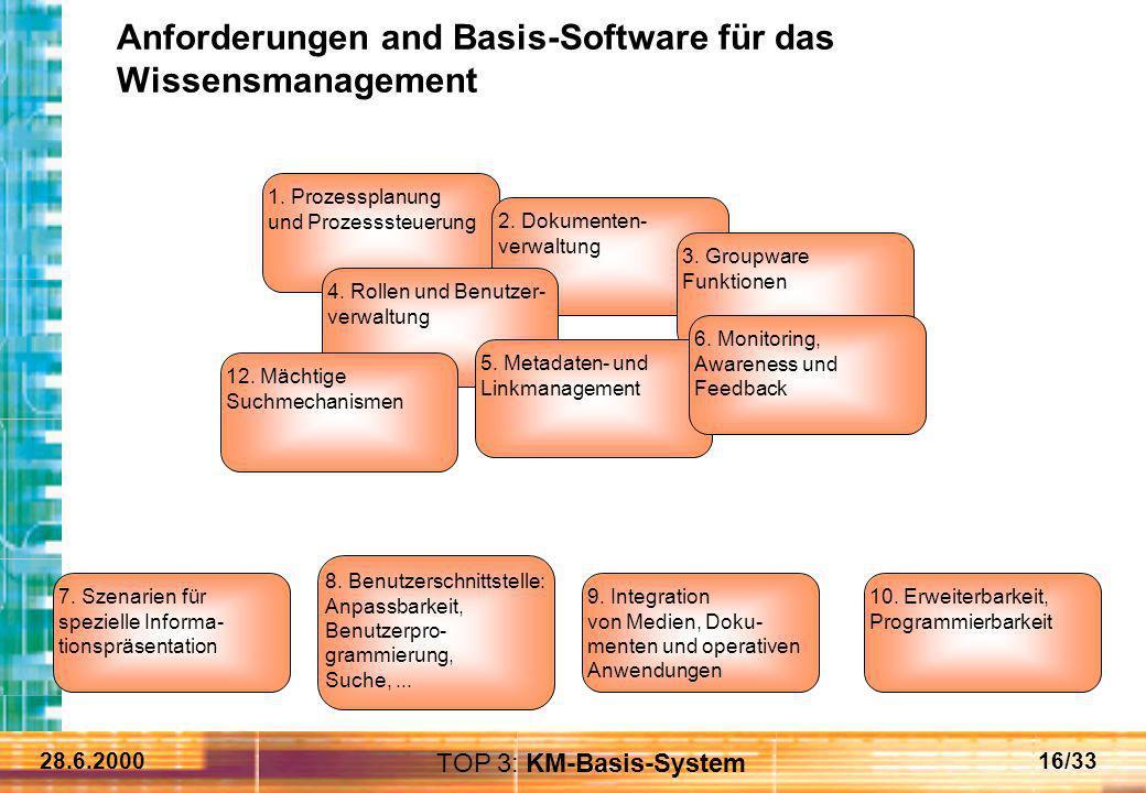 28.6.200016/33 Anforderungen and Basis-Software für das Wissensmanagement 1. Prozessplanung und Prozesssteuerung 2. Dokumenten- verwaltung 3. Groupwar