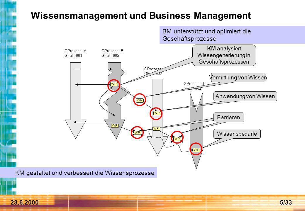 28.6.20005/33 Wissensmanagement und Business Management GProzess: A GFall: 001 GProzess: B GFall: 005 GProzess: A GFall: 002 GProzess: C GFall: 002 KM