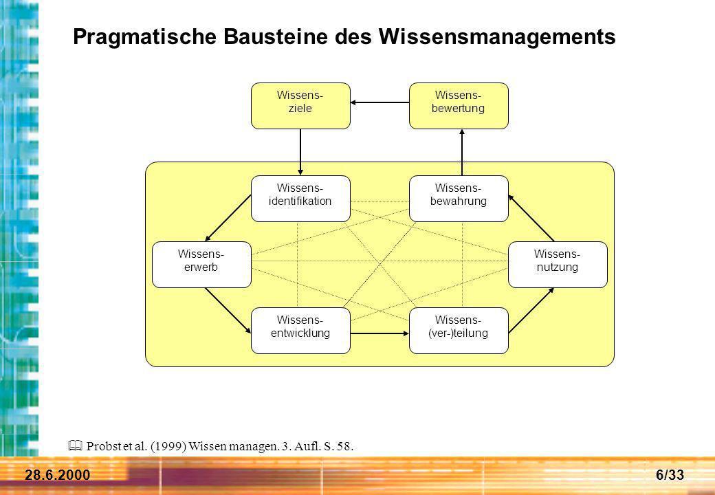 28.6.20006/33 Pragmatische Bausteine des Wissensmanagements Wissens- identifikation Wissens- ziele Wissens- erwerb Wissens- entwicklung Wissens- nutzu