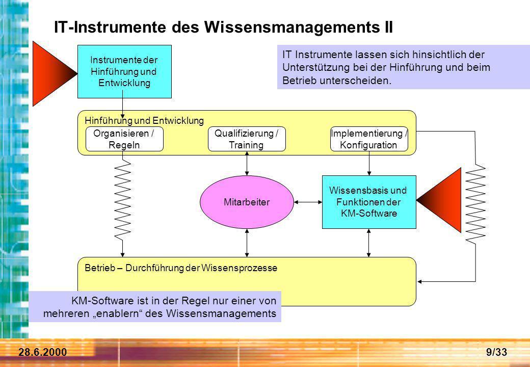 28.6.20009/33 IT-Instrumente des Wissensmanagements II Hinführung und Entwicklung Betrieb – Durchführung der Wissensprozesse Mitarbeiter Qualifizierun