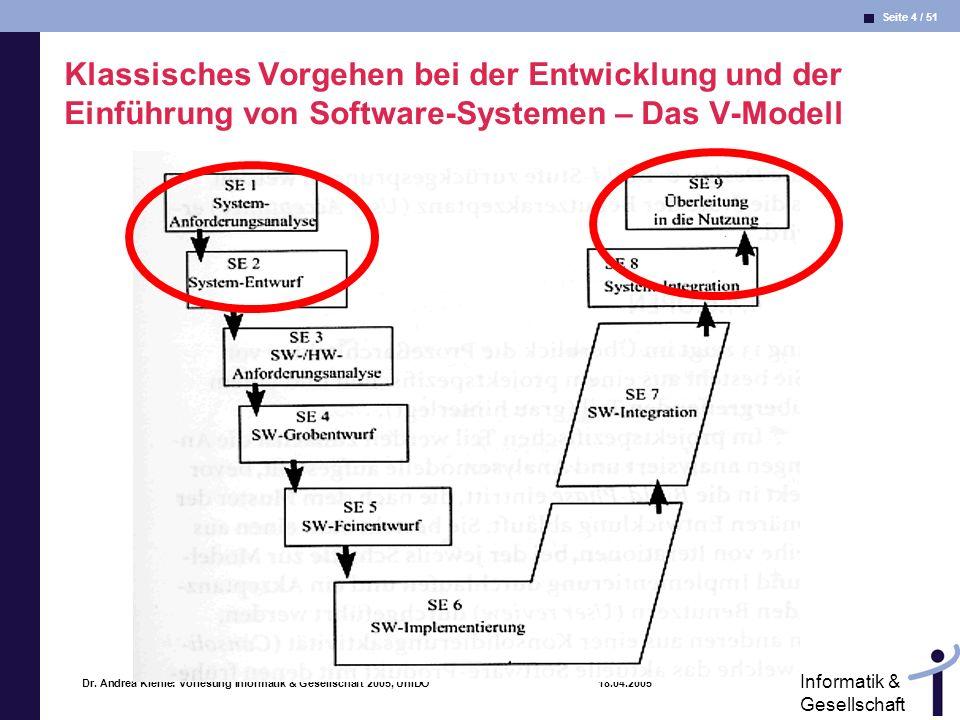 Seite 4 / 51 Informatik & Gesellschaft Dr. Andrea Kienle: Vorlesung Informatik & Gesellschaft 2005, UniDO 18.04.2005 Klassisches Vorgehen bei der Entw