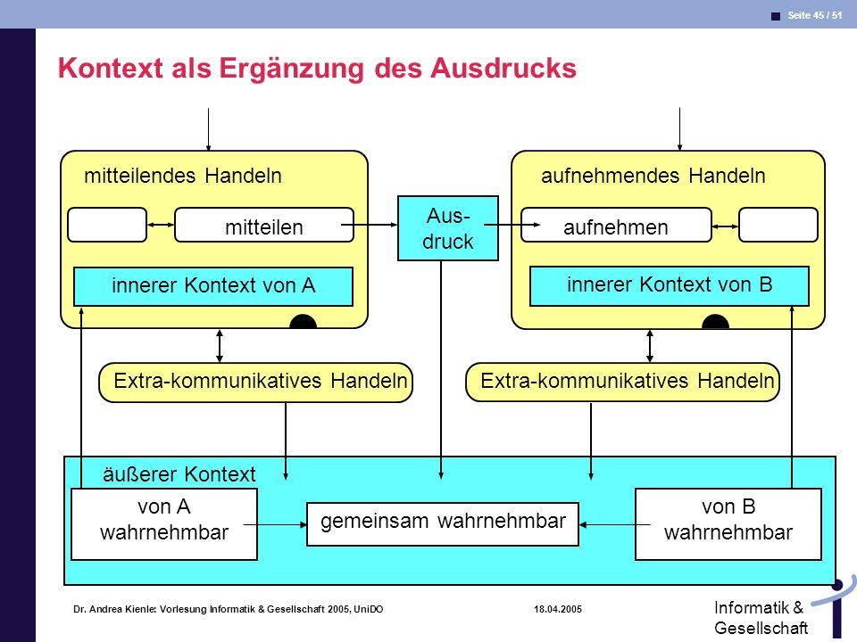 Seite 45 / 51 Informatik & Gesellschaft Dr. Andrea Kienle: Vorlesung Informatik & Gesellschaft 2005, UniDO 18.04.2005 äußerer Kontext aufnehmendes Han