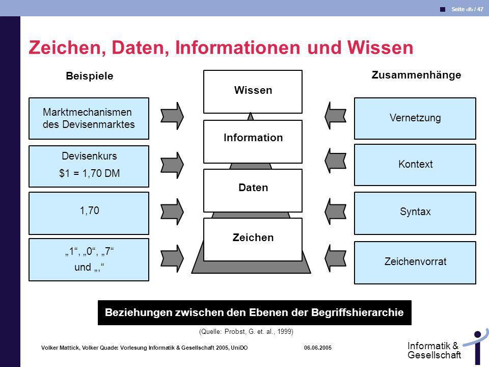 Volker Mattick, Volker Quade: Vorlesung Informatik & Gesellschaft 2005, UniDO 06.06.2005 Seite 17 / 47 Informatik & Gesellschaft Marktmechanismen des