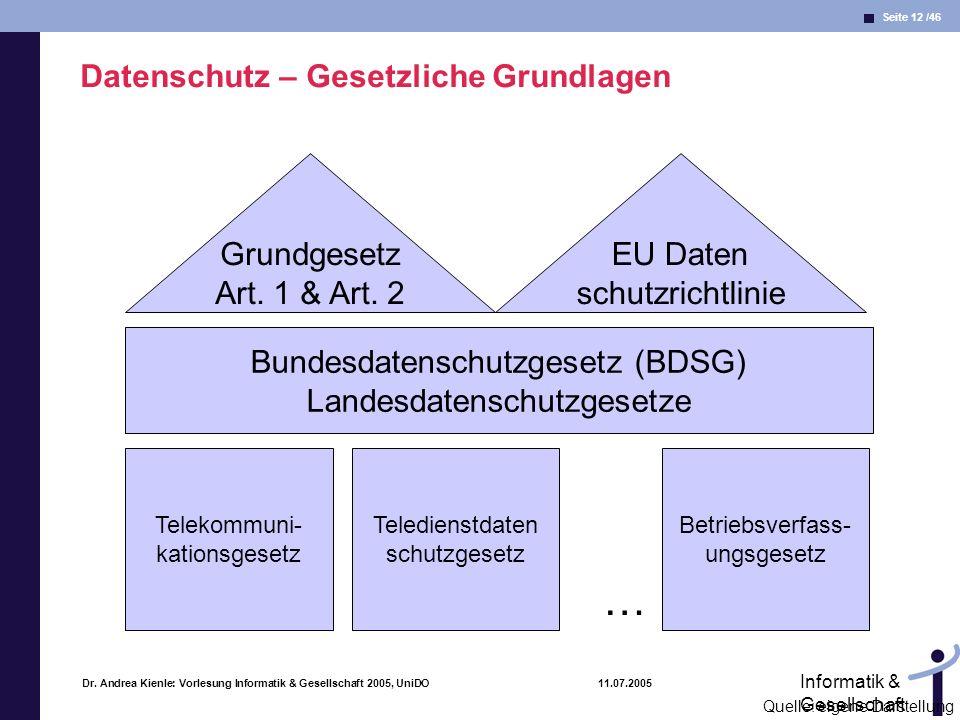 Seite 12 /46 Informatik & Gesellschaft Dr. Andrea Kienle: Vorlesung Informatik & Gesellschaft 2005, UniDO 11.07.2005 Datenschutz – Gesetzliche Grundla