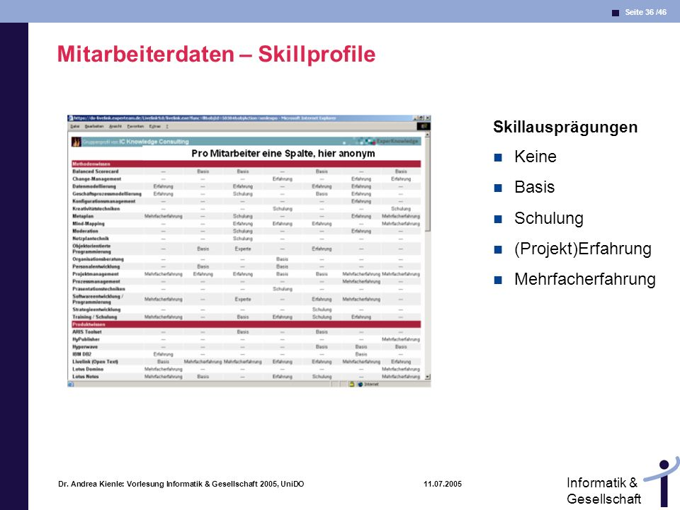 Seite 36 /46 Informatik & Gesellschaft Dr. Andrea Kienle: Vorlesung Informatik & Gesellschaft 2005, UniDO 11.07.2005 Mitarbeiterdaten – Skillprofile S