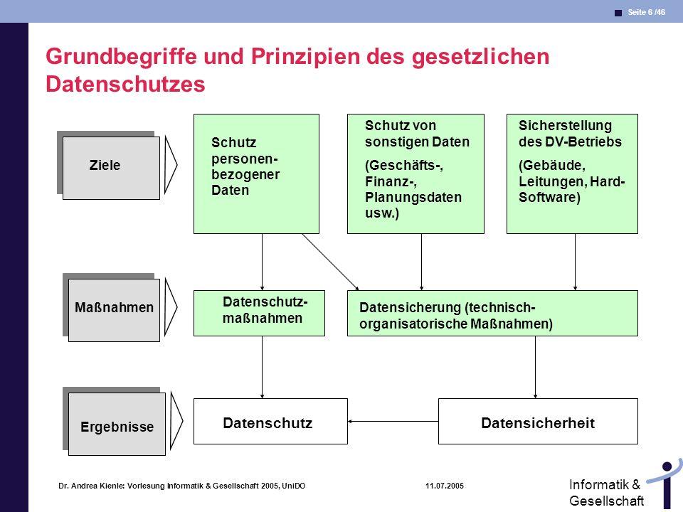 Seite 6 /46 Informatik & Gesellschaft Dr. Andrea Kienle: Vorlesung Informatik & Gesellschaft 2005, UniDO 11.07.2005 Grundbegriffe und Prinzipien des g