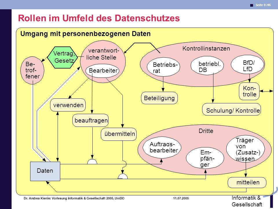 Seite 9 /46 Informatik & Gesellschaft Dr. Andrea Kienle: Vorlesung Informatik & Gesellschaft 2005, UniDO 11.07.2005 Dritte Kontrollinstanzen Rollen im