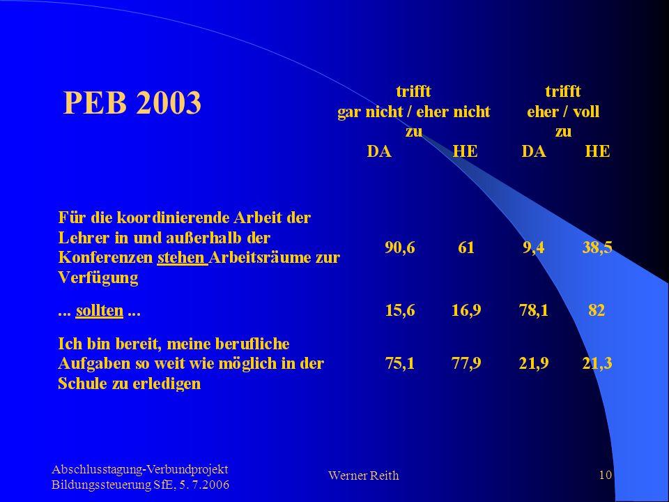 Abschlusstagung-Verbundprojekt Bildungssteuerung SfE, 5. 7.2006 Werner Reith 10 PEB 2003