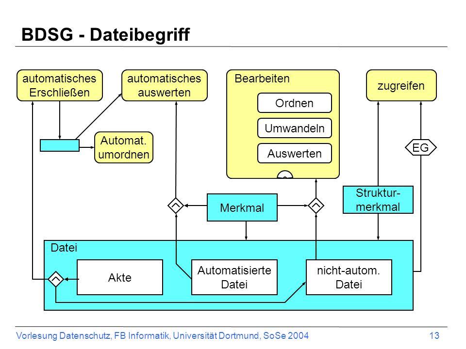 Vorlesung Datenschutz, FB Informatik, Universität Dortmund, SoSe 2004 13 Datei BDSG - Dateibegriff Automatisierte Datei zugreifen Struktur- merkmal EG
