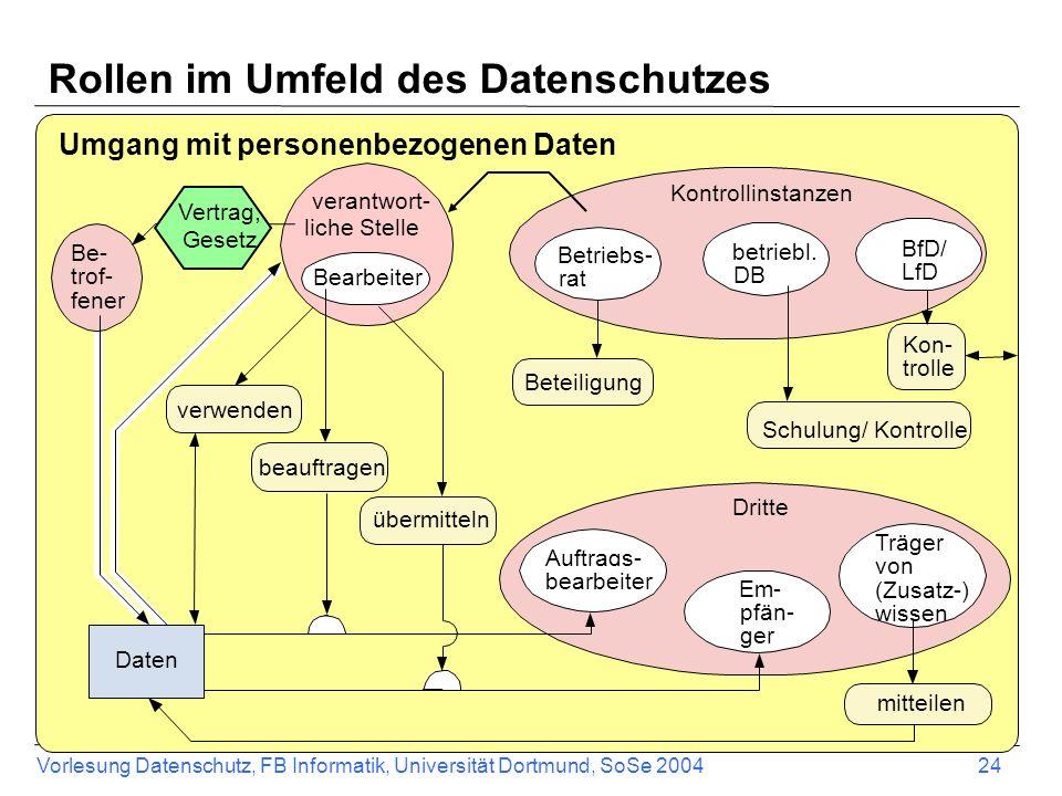 Vorlesung Datenschutz, FB Informatik, Universität Dortmund, SoSe 2004 24 Dritte Kontrollinstanzen Rollen im Umfeld des Datenschutzes verwenden Kon- tr
