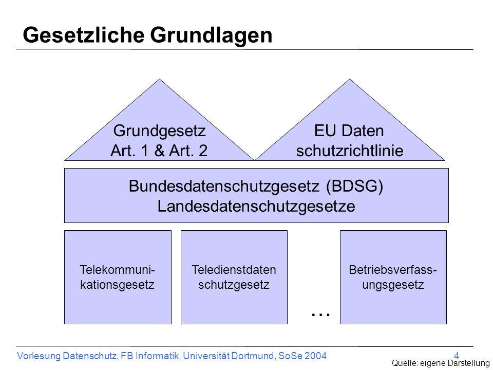 Vorlesung Datenschutz, FB Informatik, Universität Dortmund, SoSe 2004 4 Gesetzliche Grundlagen Grundgesetz Art. 1 & Art. 2 Bundesdatenschutzgesetz (BD