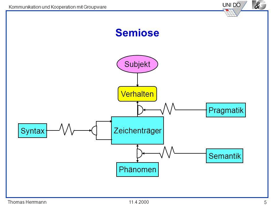 Thomas Herrmann Kommunikation und Kooperation mit Groupware 11.4.2000 5 Semiose Subjekt Verhalten Zeichenträger Phänomen Semantik PragmatikSyntax