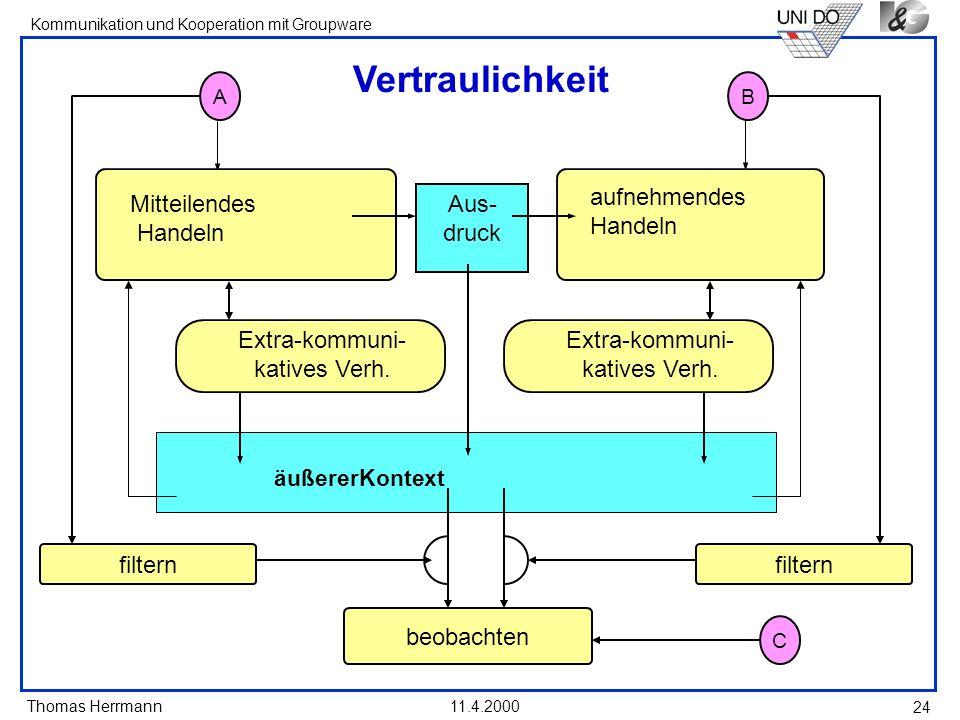 Thomas Herrmann Kommunikation und Kooperation mit Groupware 11.4.2000 24 Vertraulichkeit aufnehmendes Handeln Mitteilendes Handeln Aus- druck äußererK