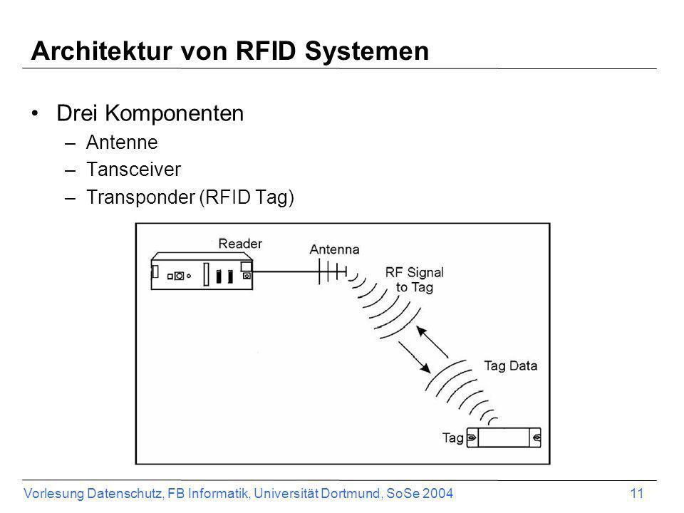 Vorlesung Datenschutz, FB Informatik, Universität Dortmund, SoSe 2004 11 Architektur von RFID Systemen Drei Komponenten –Antenne –Tansceiver –Transpon