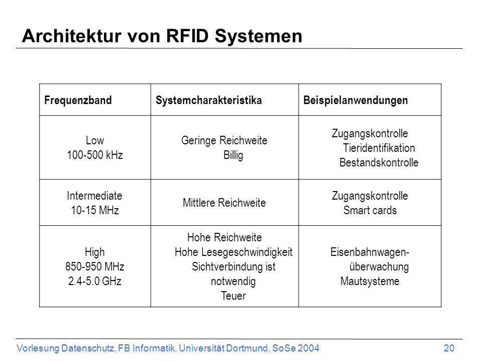 Vorlesung Datenschutz, FB Informatik, Universität Dortmund, SoSe 2004 20 Architektur von RFID Systemen FrequenzbandSystemcharakteristikaBeispielanwend