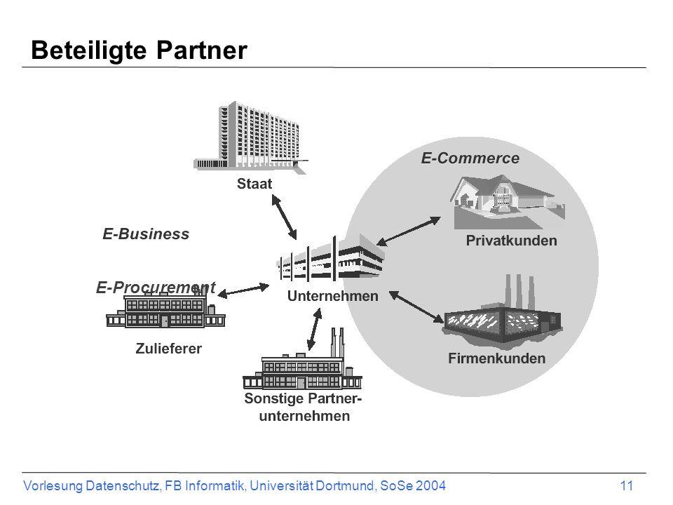 Vorlesung Datenschutz, FB Informatik, Universität Dortmund, SoSe 2004 12 Beteiligte Partner Endkunde –Privatkunden –Firmenkunden Partner Lieferanten Dienstleister –Spediteure –Banken (Staat)