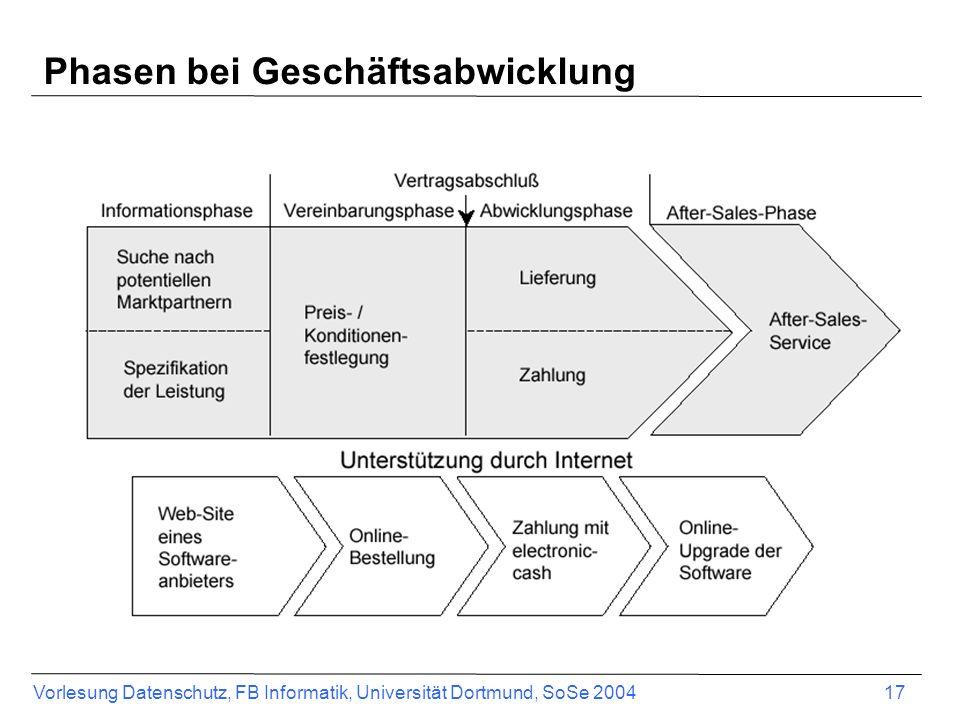 Vorlesung Datenschutz, FB Informatik, Universität Dortmund, SoSe 2004 18 Phasen bei Geschäftsabwicklung Anbieter - Unternehmen (Business) - Konsumenten (Consumer) - Öffentliche Institutionen (Administration) z.T.