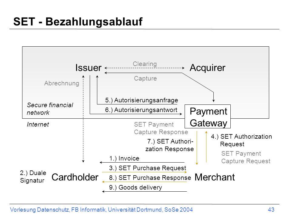 Vorlesung Datenschutz, FB Informatik, Universität Dortmund, SoSe 2004 44 SET aus Sicht des Benutzers Vorbereitung: –Installieren der SET-Wallet (die Client-Applikation) –Karteninformationen eintragen und lokal speichern –Anfordern der notwendigen Zertifikate