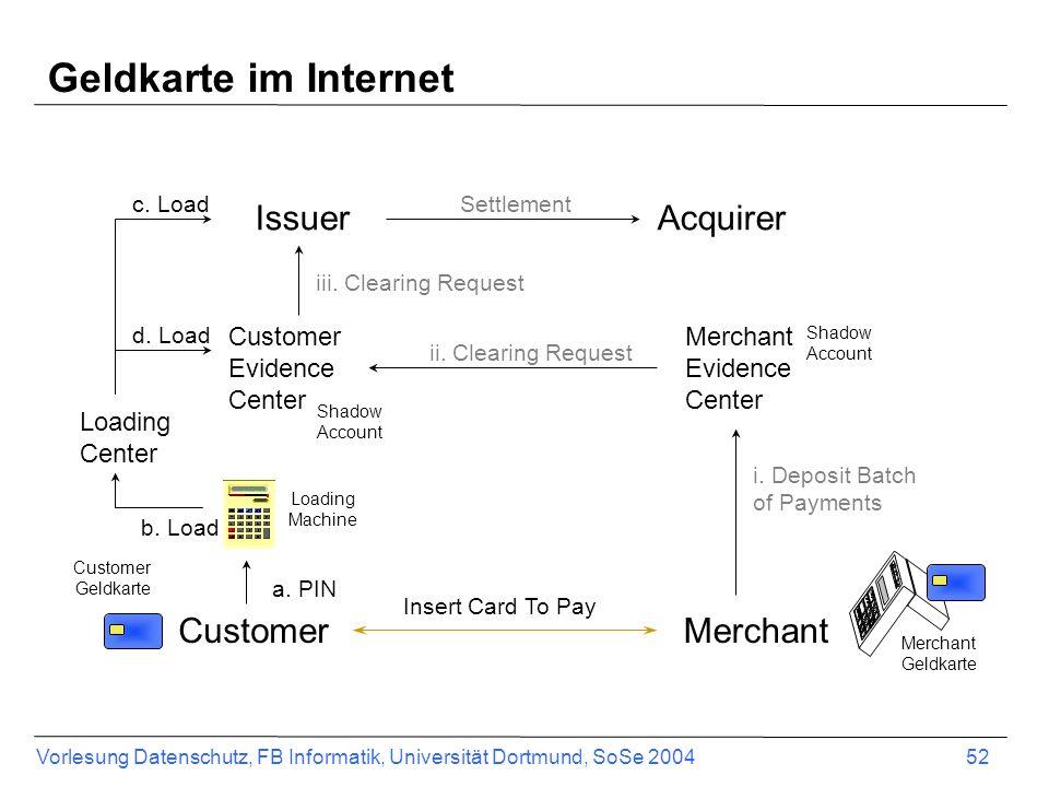 Vorlesung Datenschutz, FB Informatik, Universität Dortmund, SoSe 2004 53 Customer Merchant IssuerAcquirer 1.) Invoice 2.) Payment message 3.