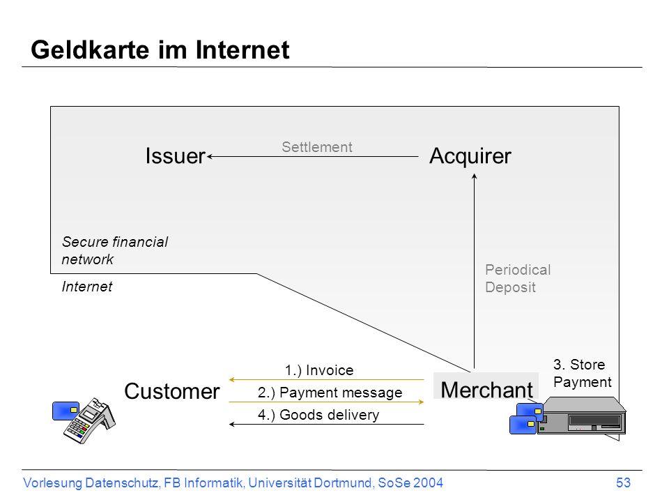 Vorlesung Datenschutz, FB Informatik, Universität Dortmund, SoSe 2004 53 Customer Merchant IssuerAcquirer 1.) Invoice 2.) Payment message 3. Store Pay