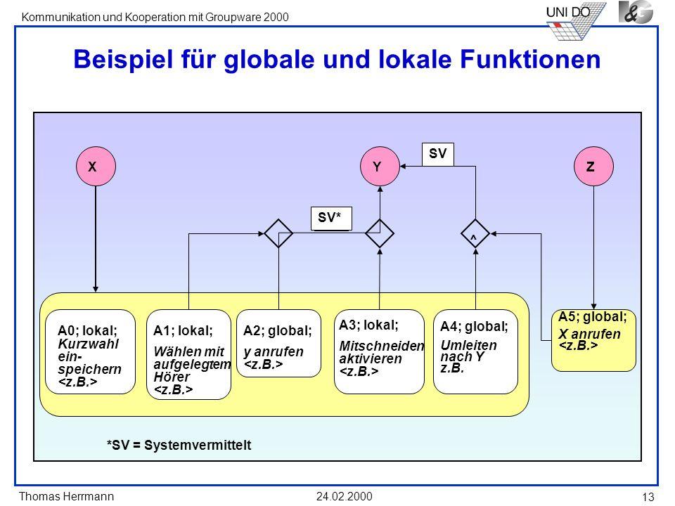 Thomas Herrmann Kommunikation und Kooperation mit Groupware 2000 24.02.2000 13 Beispiel für globale und lokale Funktionen A0; lokal; Kurzwahl ein- spe