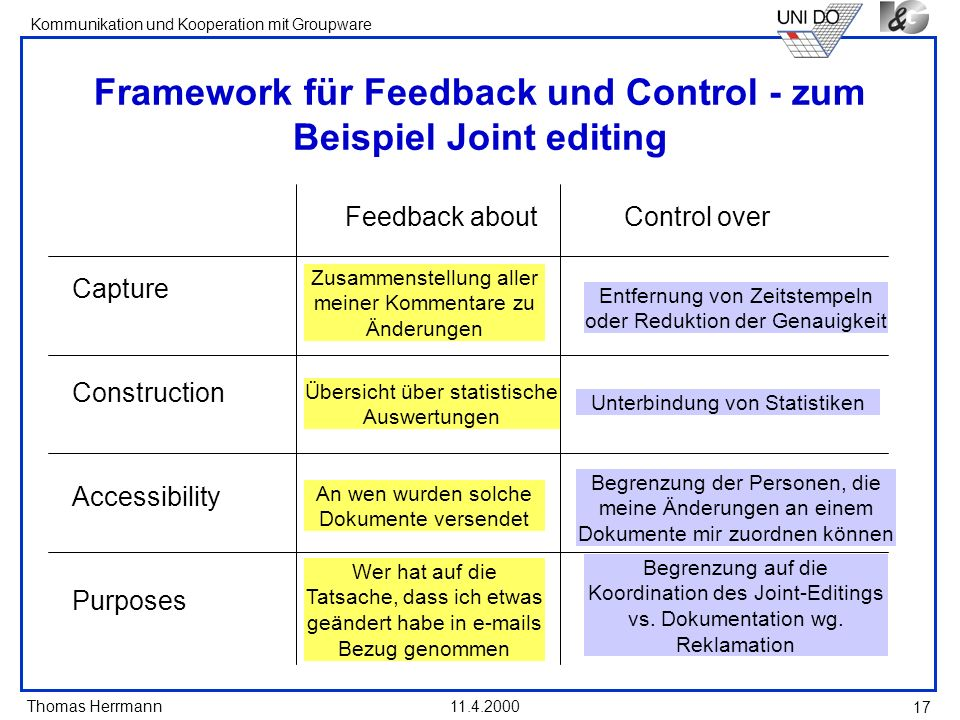 Thomas Herrmann Kommunikation und Kooperation mit Groupware 11.4.2000 17 Framework für Feedback und Control - zum Beispiel Joint editing Control overF